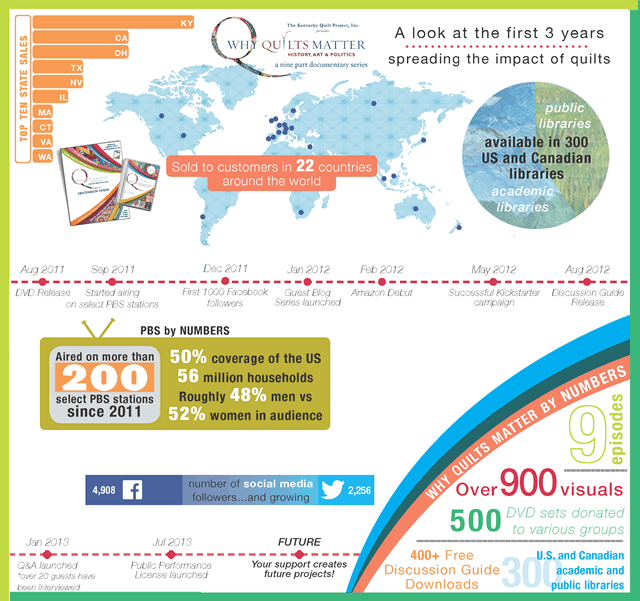 Why Quilts Matter - Third Anniversary Infographic